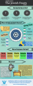 A Brief Illustrated Guide to the Jewish Feasts